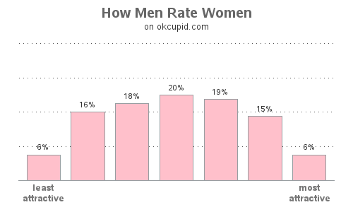 What percentage of women are seen as attractive by all men and for what reason(s)?
